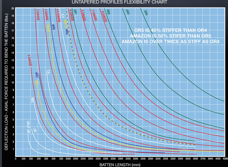 Chart showing fiberglass batten flexibility through the gauge range
