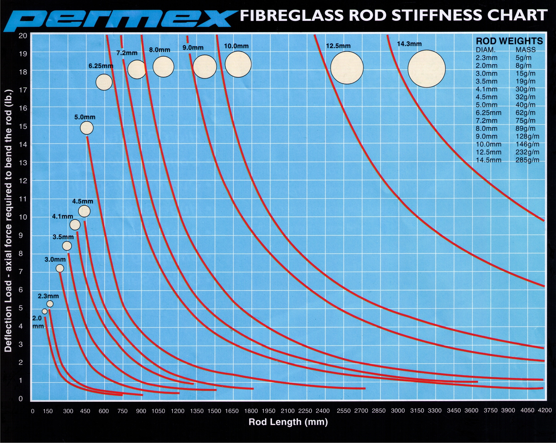 Flexibility Chart Download Rod Flexibility Chart